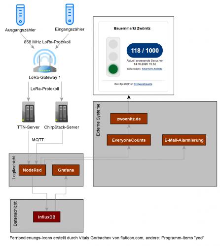Softwarearchitektur des Mannl-Counter
